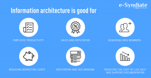 The ABC of Information Architecture in User Experience