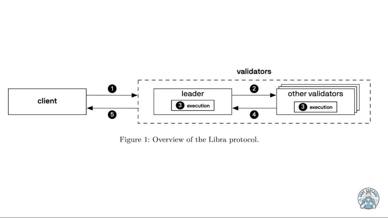 libra transactions