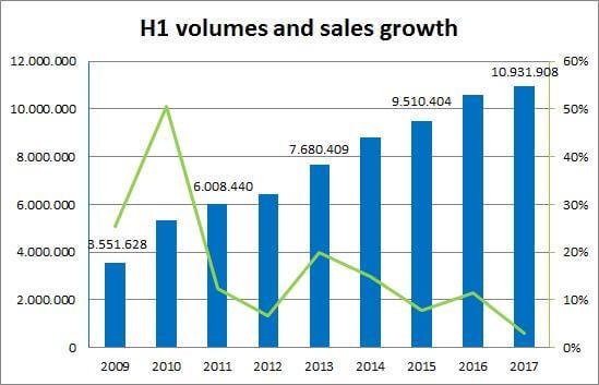 write a high-conversion tech sales blog