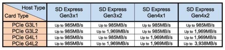 new sd specifications 8.0 speeds