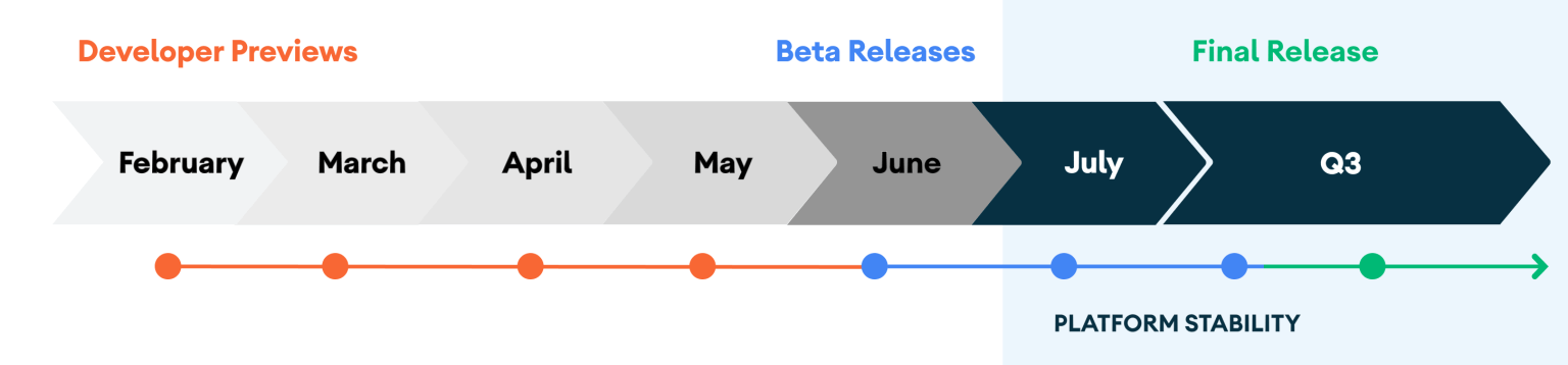 Android 11 release timeline