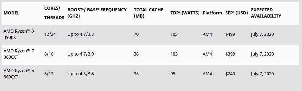 AMD To Launch Improved Ryzen 3000 XT Desktop Processors